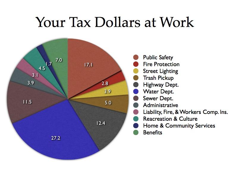 Tax$Chart